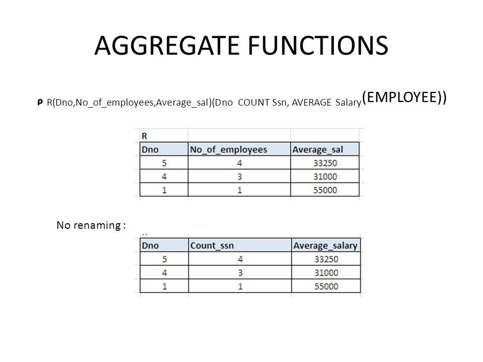 AGGREGATE FUNCTIONS ᵨ R(Dno,No_of_employees,Average_sal)(Dno COUNT Ssn, AVERAGE Salary (EMPLOYEE)) No renaming :