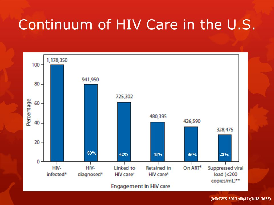 Continuum of HIV Care in the U.S. 80% 62%36%41%28% (MMWR 2011;60(47);1618-1623)