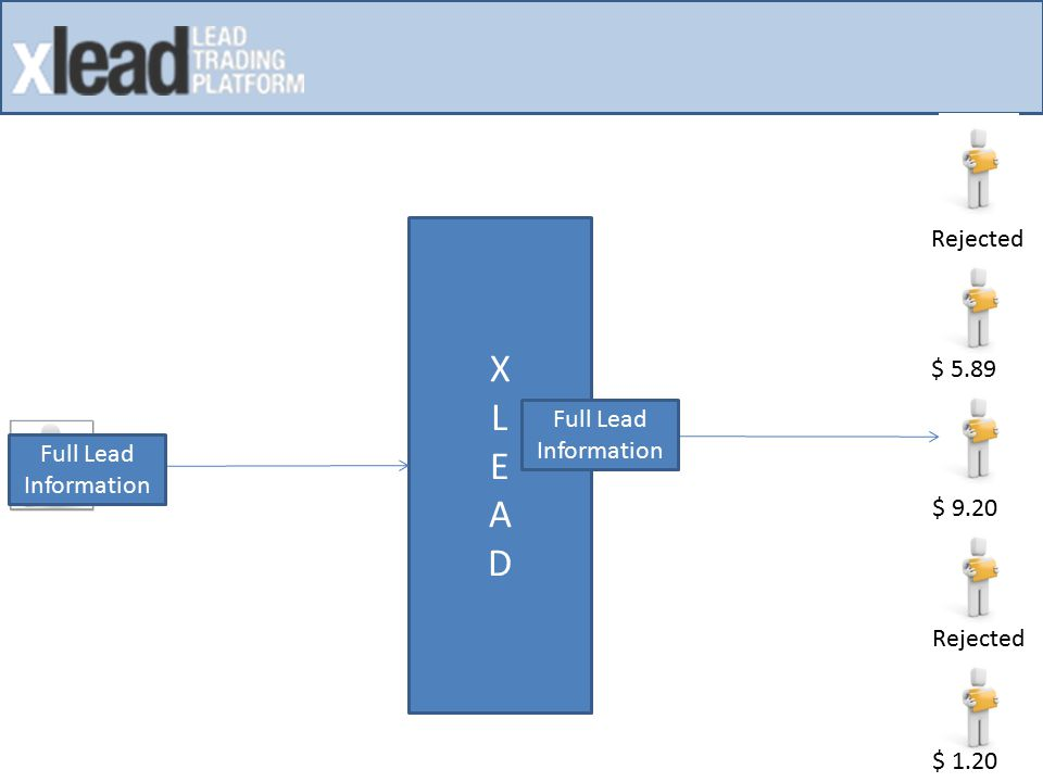 Process Lead In XLEAD VENDOR Parse Lead Information Validate Information Fetch Buyer Details from Database Create Thread for each Buyer Prepare Ping String for Buyer Receive Response from Buyer Parse Response Information SEND PING/POST TO BUYER Wait 20 Seconds For Buyer's Response Find Highest Price Send Price to Vendor Receive Post from Vendor Validate Lead Information Prepare Post String for Buyer, with Highest Price Send Post To Buyer Wait 40 Seconds For Buyer's Response Receive Response from Buyer Parse Response Information Mark Lead as Sold in Database End