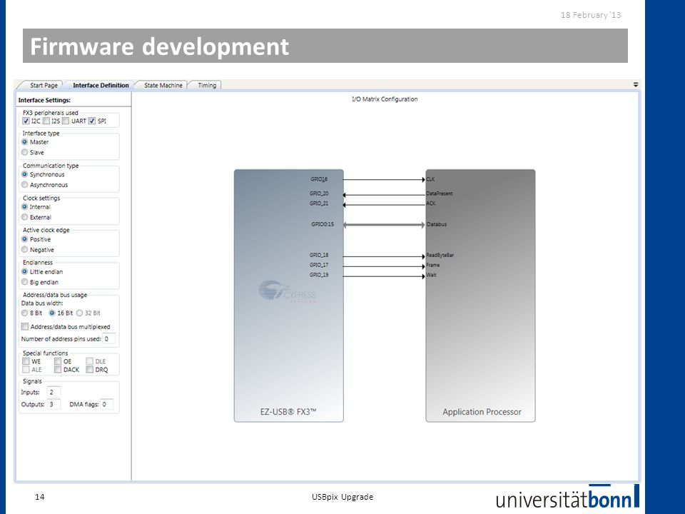 Firmware development 14 18 February '13 USBpix Upgrade GPIF II Designer