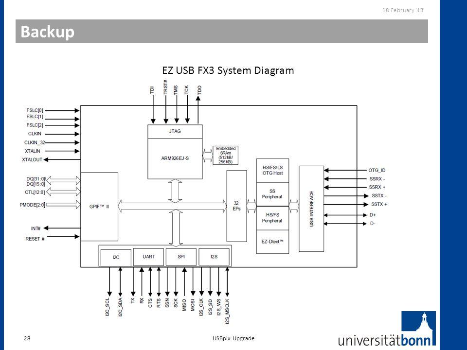 Backup 28 18 February '13 EZ USB FX3 System Diagram USBpix Upgrade