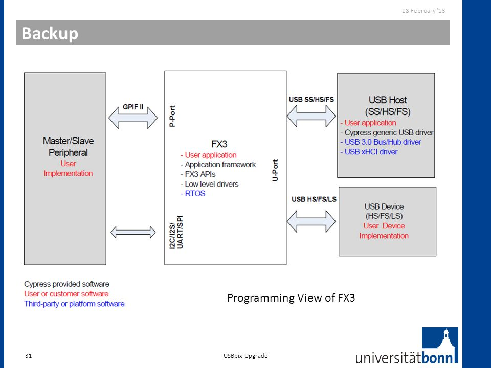 Backup 31 18 February '13 USBpix Upgrade Programming View of FX3