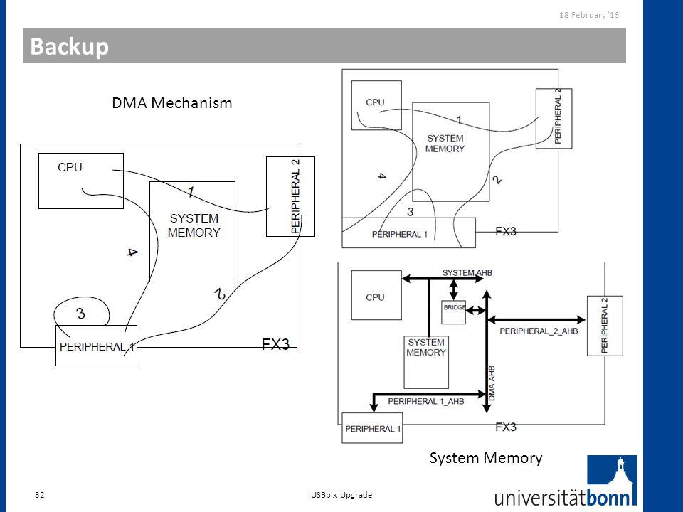Backup 32 18 February '13 USBpix Upgrade DMA Mechanism System Memory
