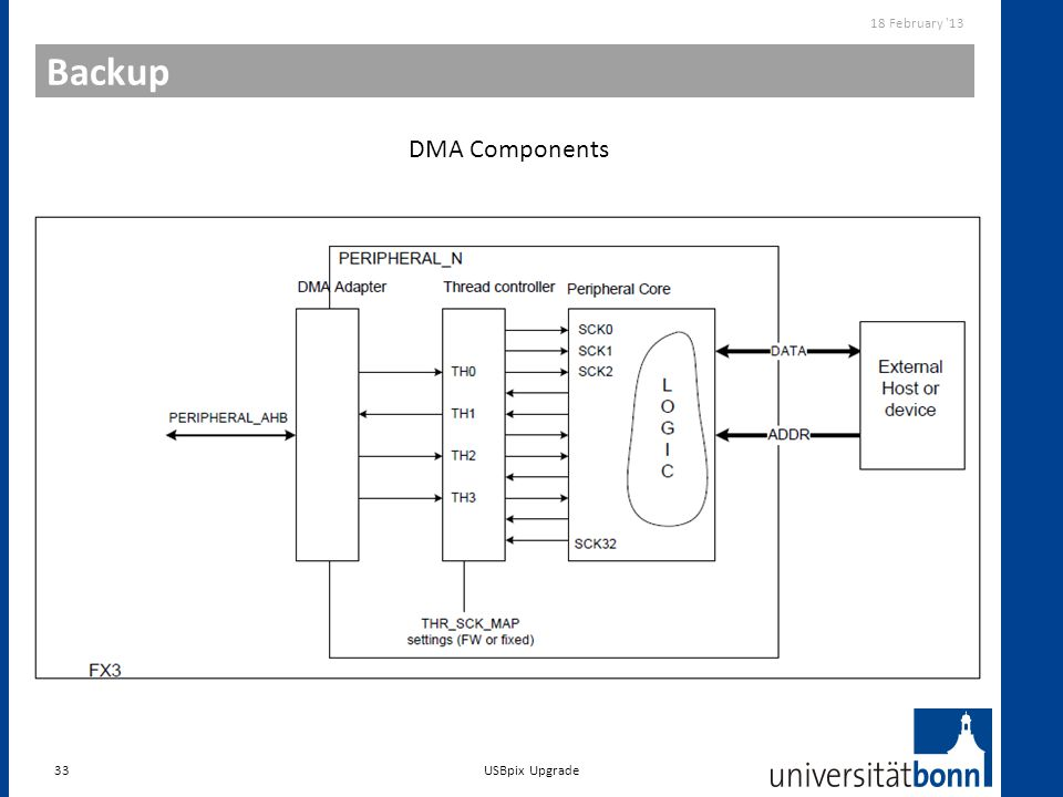 Backup 33 18 February '13 USBpix Upgrade DMA Components