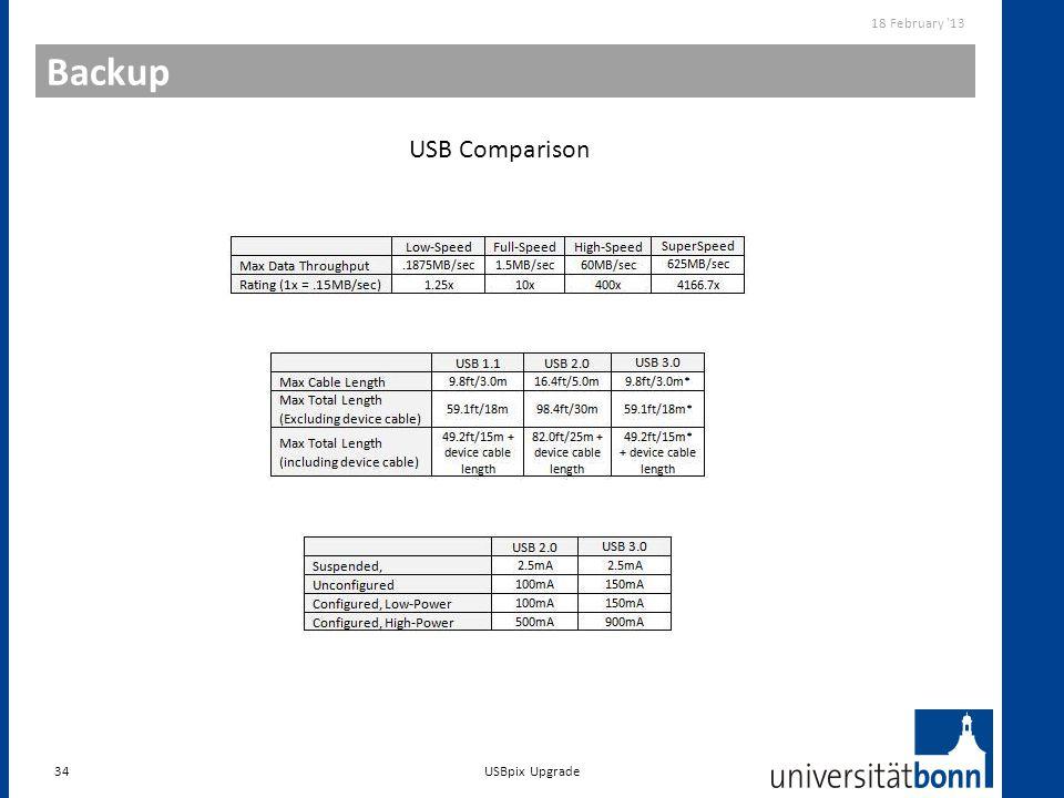 Backup 34 18 February '13 USBpix Upgrade USB Comparison