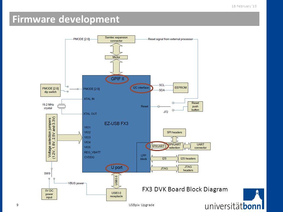 Firmware development 9 18 February '13 USBpix Upgrade FX3 DVK Board Block Diagram