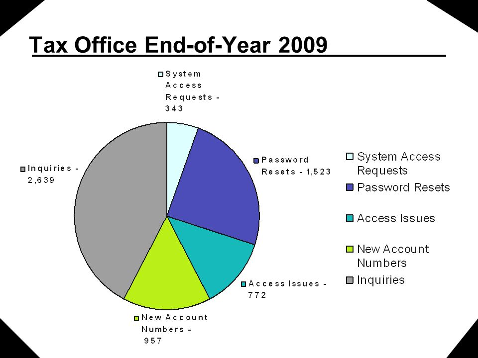Tax Office End-of-Year 2009