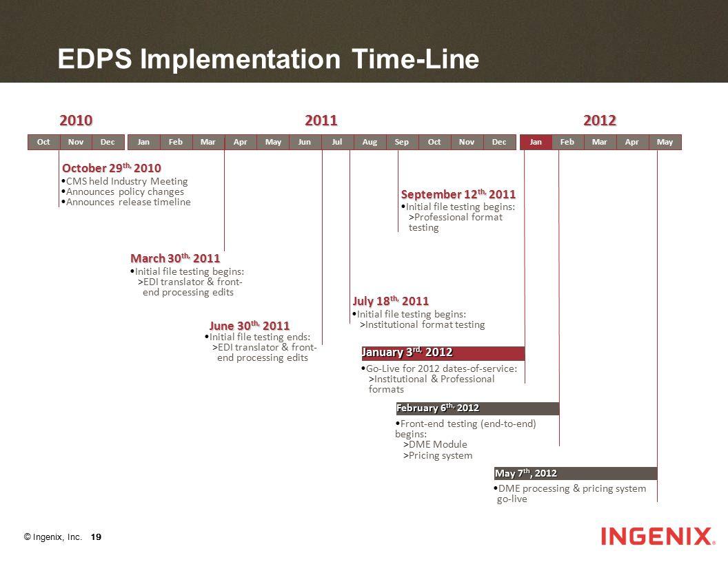 © Ingenix, Inc. 19 EDPS Implementation Time-Line JanFebMarAprMayJunJulAugSepOctNovDecOctNovDecJanFebMarAprMay CMS held Industry Meeting Announces poli