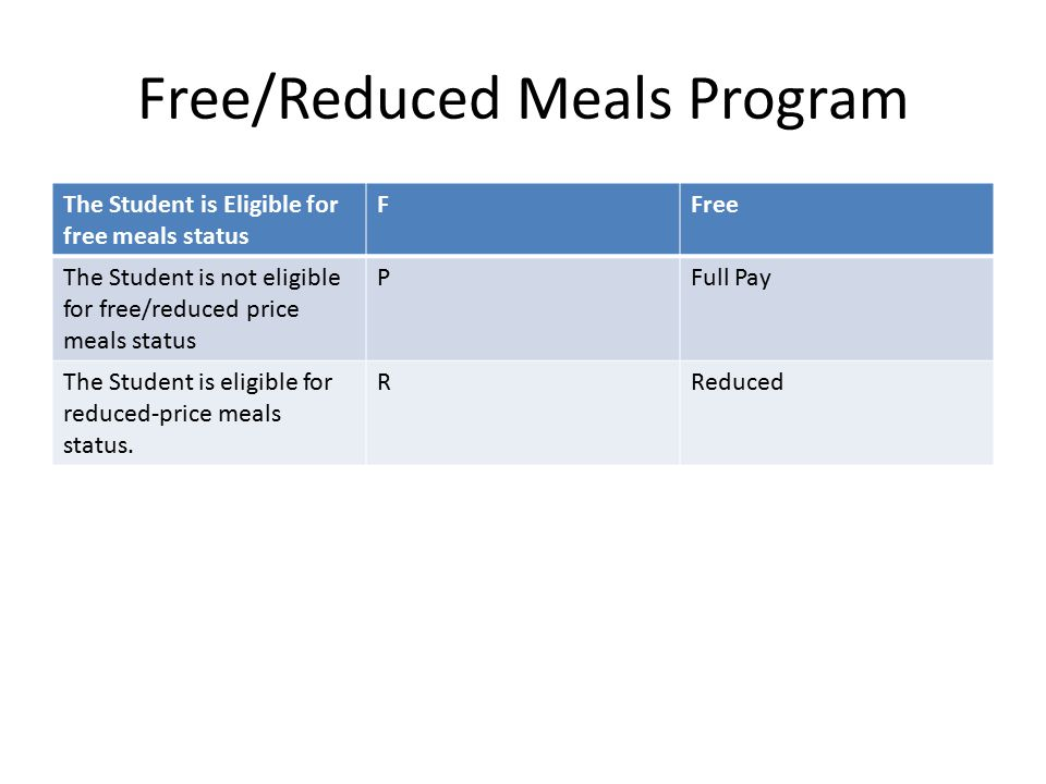 Free/Reduced Meals Program The Student is Eligible for free meals status FFree The Student is not eligible for free/reduced price meals status PFull P