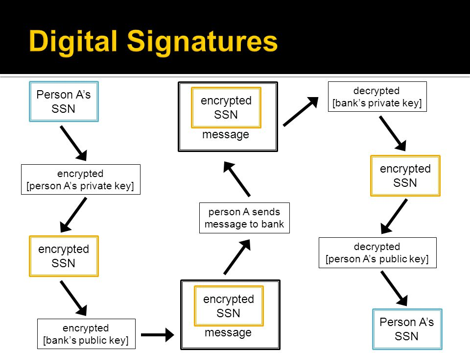 Person A's SSN encrypted [person A's private key] encrypted SSN encrypted [bank's public key] person A sends message to bank decrypted [bank's private key] encrypted SSN encrypted SSN message decrypted [person A's public key] Person A's SSN encrypted SSN message