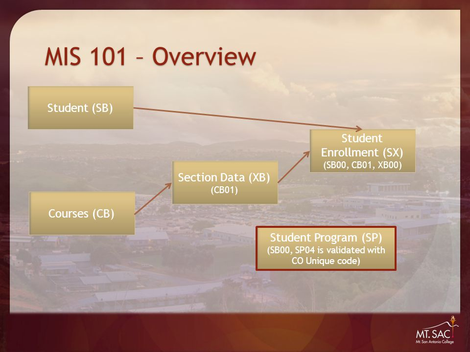 MIS 101 – Overview Student (SB) Courses (CB) Student Enrollment (SX) (SB00, CB01, XB00) Section Data (XB) (CB01) Student Program (SP) (SB00, SP04 is validated with CO Unique code)