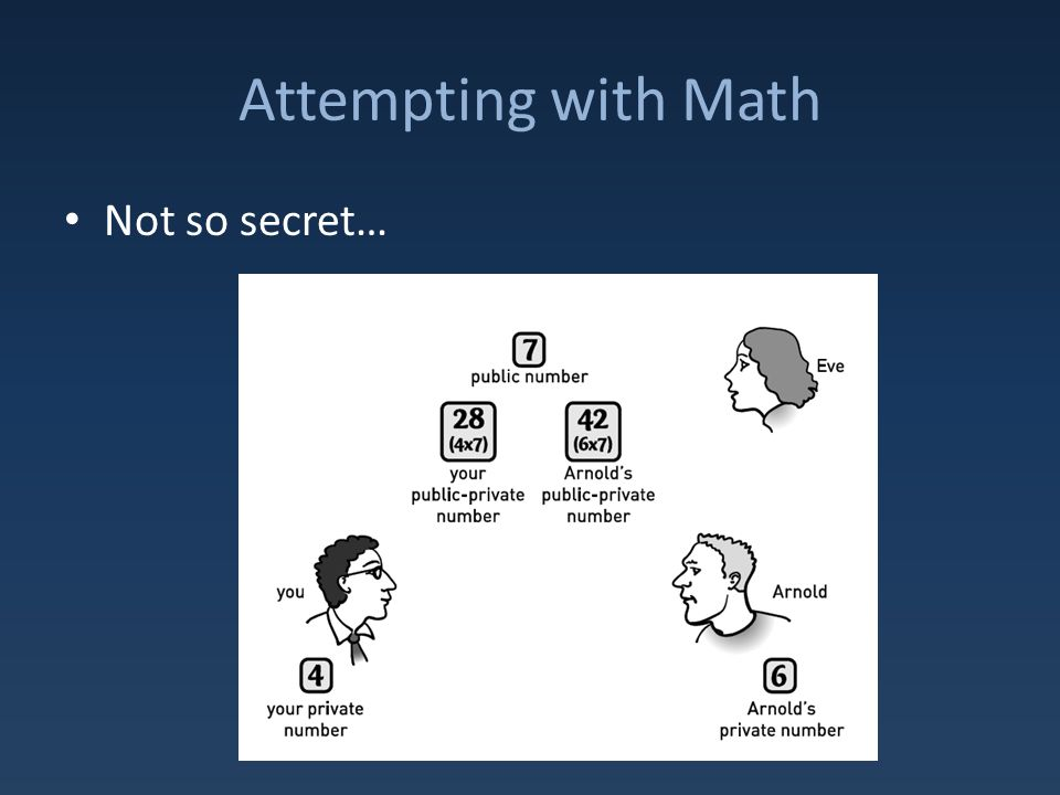 Attempting with Math Not so secret…