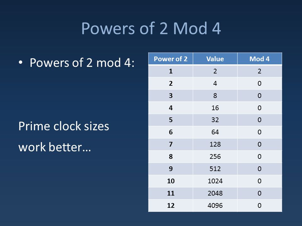 Powers of 2 Mod 4 Powers of 2 mod 4: Prime clock sizes work better… Power of 2ValueMod 4 122 240 380 4160 5320 6640 71280 82560 95120 1010240 1120480 1240960