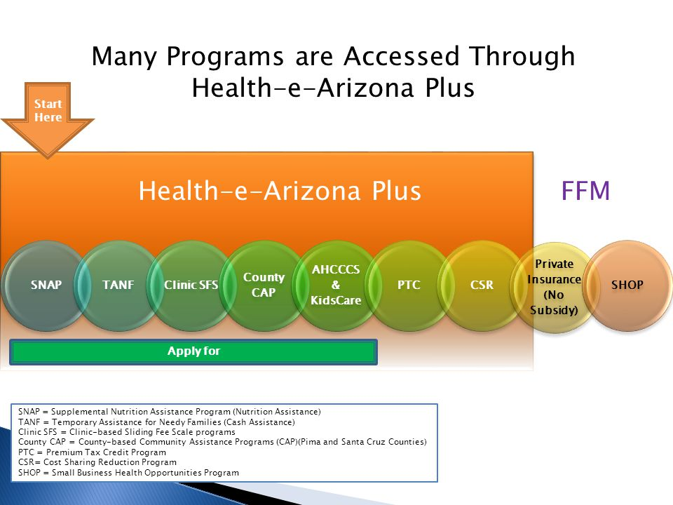 SNAPTANFClinic SFS County CAP AHCCCS & KidsCare PTCCSR Private Insurance (No Subsidy) SHOP Many Programs are Accessed Through Health-e-Arizona Plus FFMHealth-e-Arizona Plus Apply for SNAP = Supplemental Nutrition Assistance Program (Nutrition Assistance) TANF = Temporary Assistance for Needy Families (Cash Assistance) Clinic SFS = Clinic-based Sliding Fee Scale programs County CAP = County-based Community Assistance Programs (CAP)(Pima and Santa Cruz Counties) PTC = Premium Tax Credit Program CSR= Cost Sharing Reduction Program SHOP = Small Business Health Opportunities Program Start Here