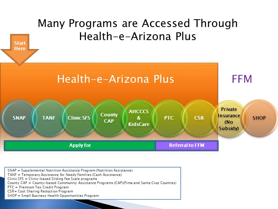 SNAPTANFClinic SFS County CAP AHCCCS & KidsCare PTCCSR Private Insurance (No Subsidy) SHOP Many Programs are Accessed Through Health-e-Arizona Plus FFMHealth-e-Arizona Plus SNAP = Supplemental Nutrition Assistance Program (Nutrition Assistance) TANF = Temporary Assistance for Needy Families (Cash Assistance) Clinic SFS = Clinic-based Sliding Fee Scale programs County CAP = County-based Community Assistance Programs (CAP)(Pima and Santa Cruz Counties) PTC = Premium Tax Credit Program CSR= Cost Sharing Reduction Program SHOP = Small Business Health Opportunities Program Referral to FFM Start Here Apply for