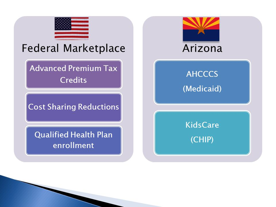 Federal Marketplace Advanced Premium Tax Credits Cost Sharing Reductions Qualified Health Plan enrollment Arizona AHCCCS (Medicaid) KidsCare (CHIP)
