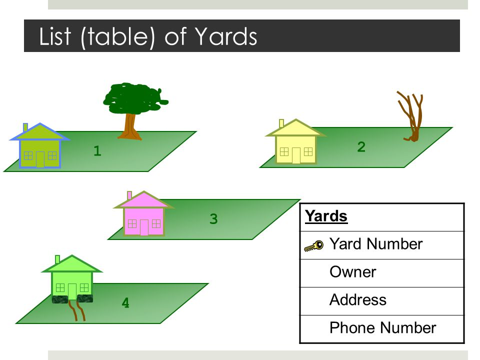 List (table) of Yards Yards Yard Number Owner Address Phone Number 1 2 3 4
