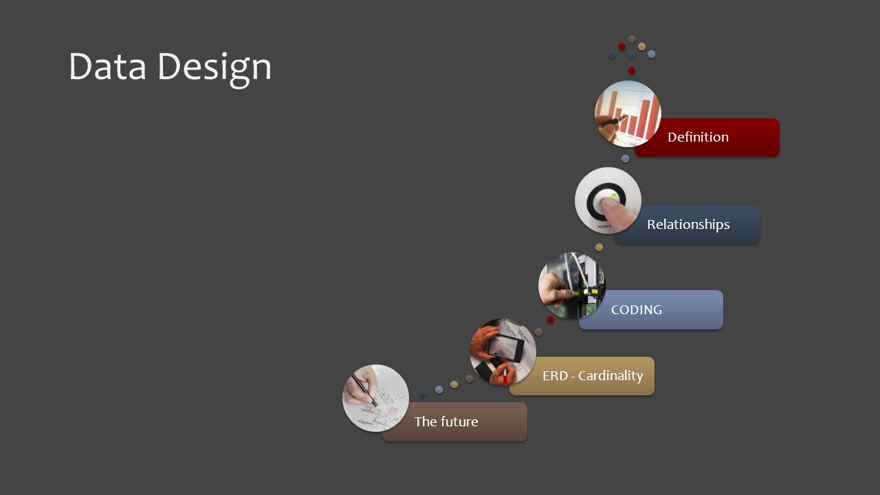 Data Design The futureERD - CardinalityCODINGRelationshipsDefinition