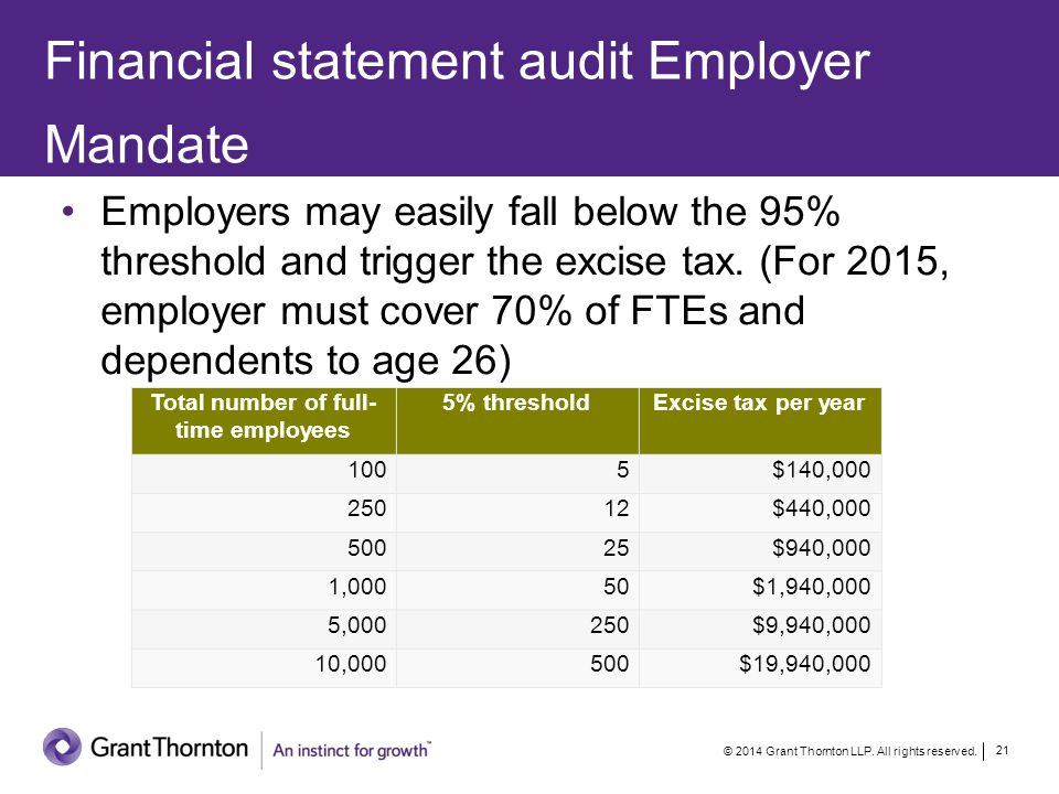Financial statement audit Employer Mandate © 2014 Grant Thornton LLP. All rights reserved. 21 Employers may easily fall below the 95% threshold and tr