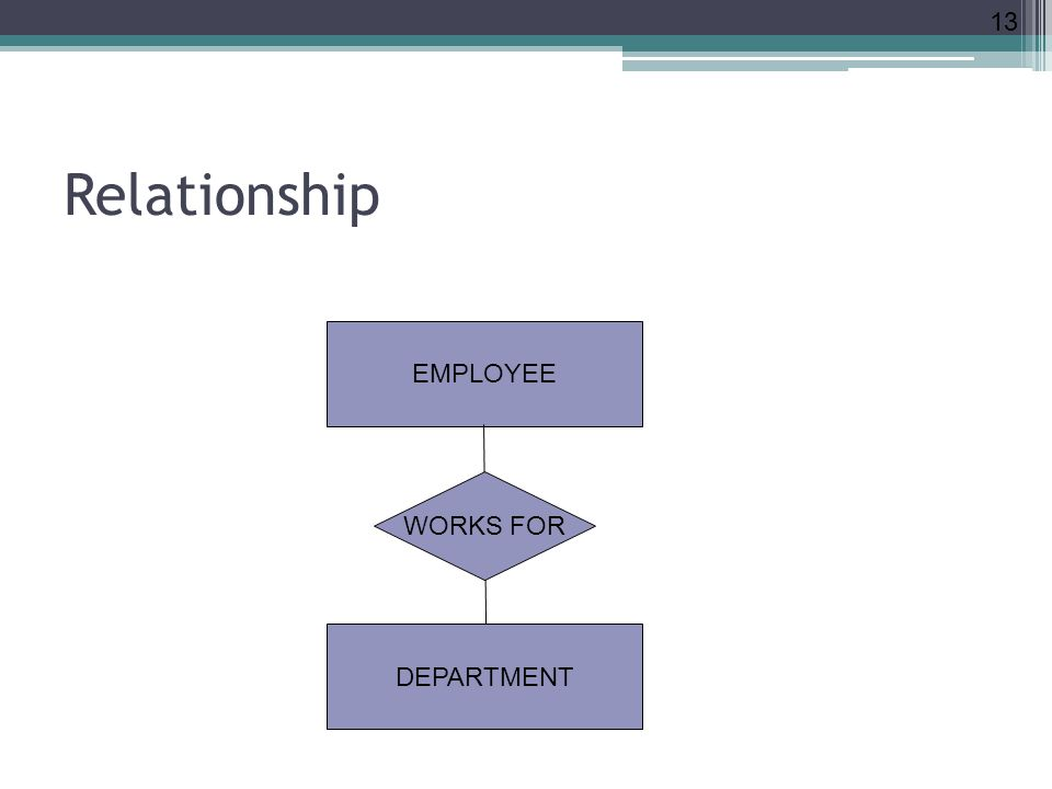 Relationship 13 EMPLOYEE DEPARTMENT WORKS FOR