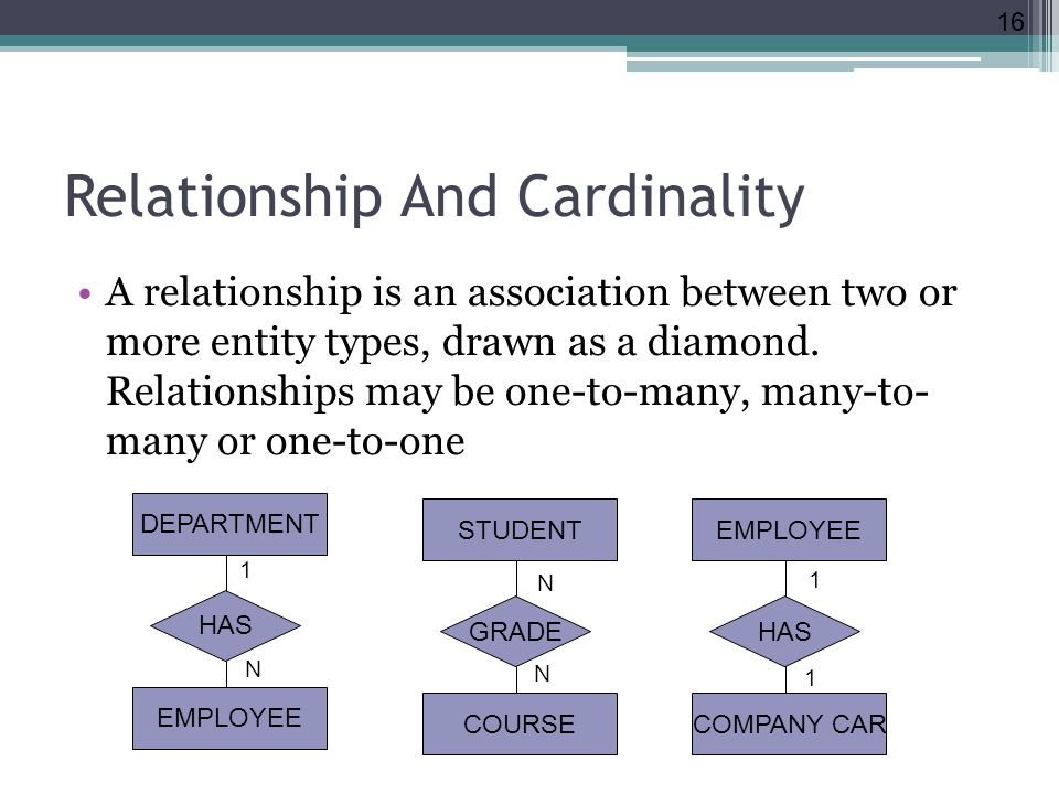 Relationship And Cardinality A relationship is an association between two or more entity types, drawn as a diamond. Relationships may be one-to-many,