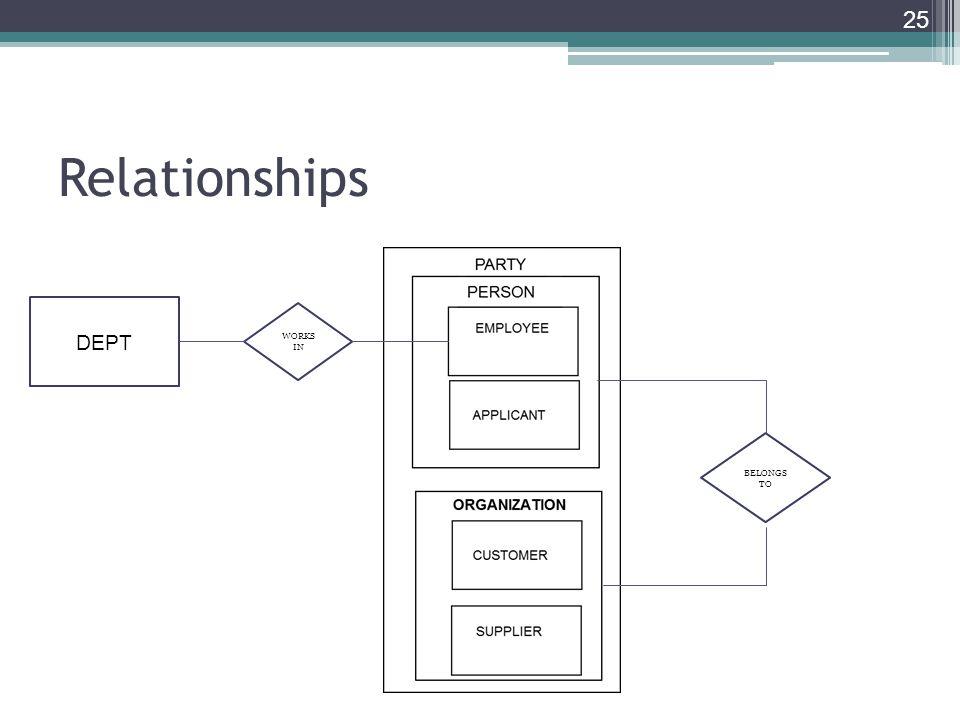 Relationships 25 DEPT WORKS IN BELONGS TO