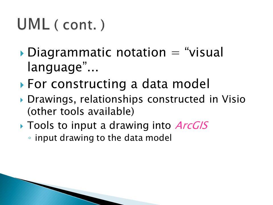  Diagrammatic notation = visual language ...