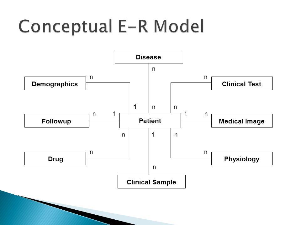 Clinical Sample Medical ImageFollowup Drug DemographicsClinical Test Physiology Patient 1 n n n 1 n 1 n 1 n n n Disease n n n