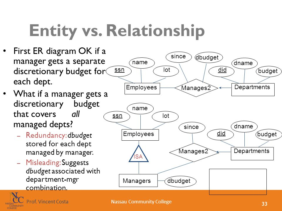 33 Nassau Community CollegeProf. Vincent Costa Entity vs. Relationship First ER diagram OK if a manager gets a separate discretionary budget for each