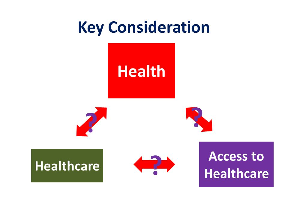 Key Consideration Health Access to Healthcare Healthcare ? ? ?