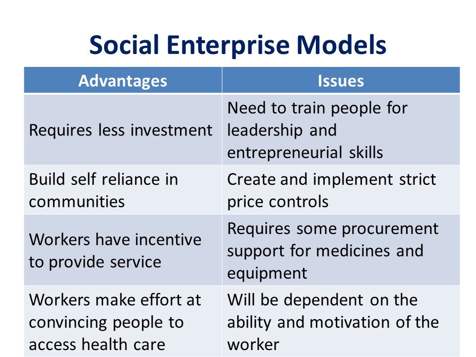 Social Enterprise Models AdvantagesIssues Requires less investment Need to train people for leadership and entrepreneurial skills Build self reliance