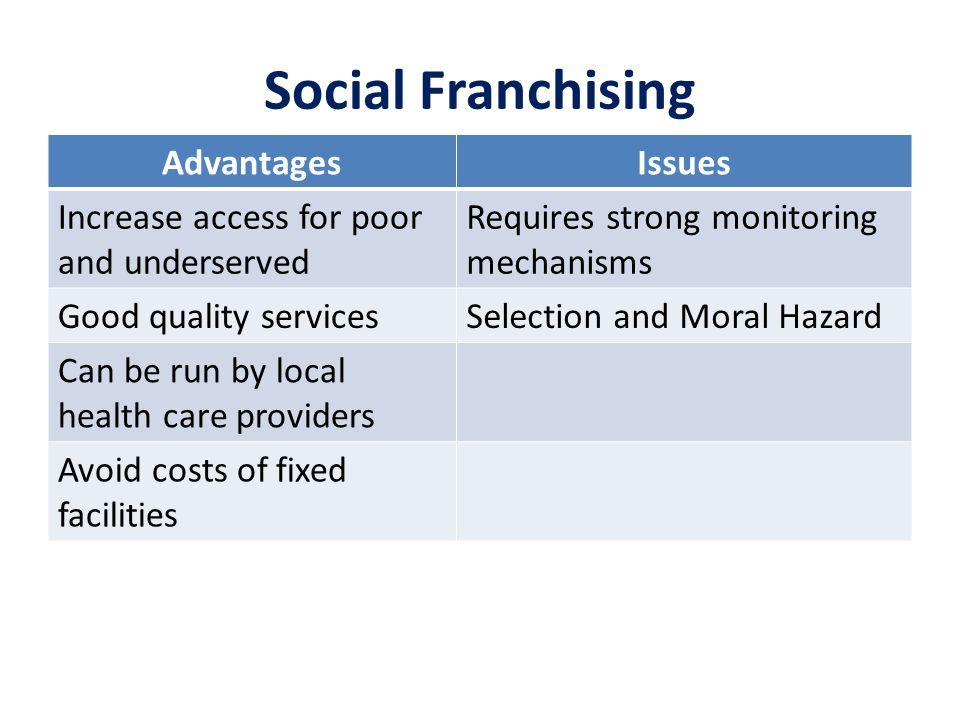 Social Franchising AdvantagesIssues Increase access for poor and underserved Requires strong monitoring mechanisms Good quality servicesSelection and