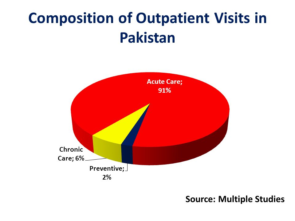 Composition of Outpatient Visits in Pakistan Source: Multiple Studies