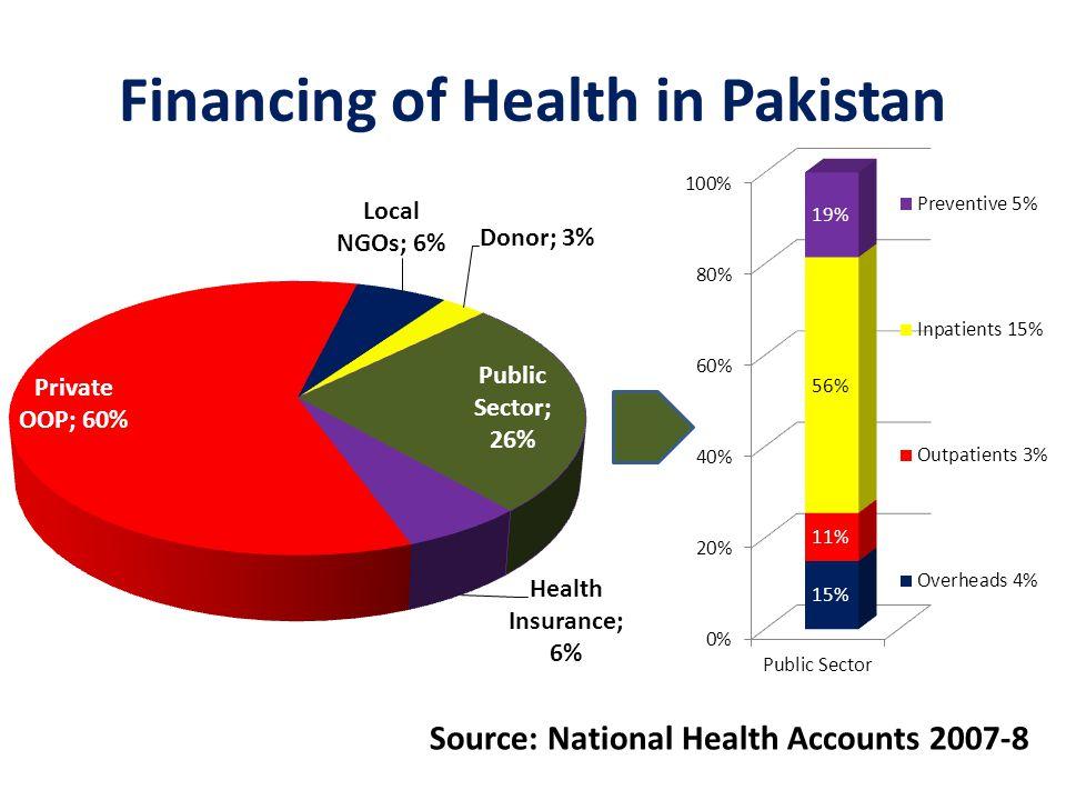 Financing of Health in Pakistan Source: National Health Accounts 2007-8