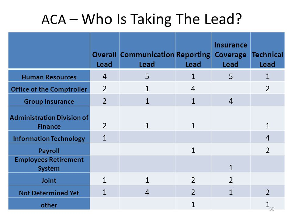 ACA – Who Is Taking The Lead.