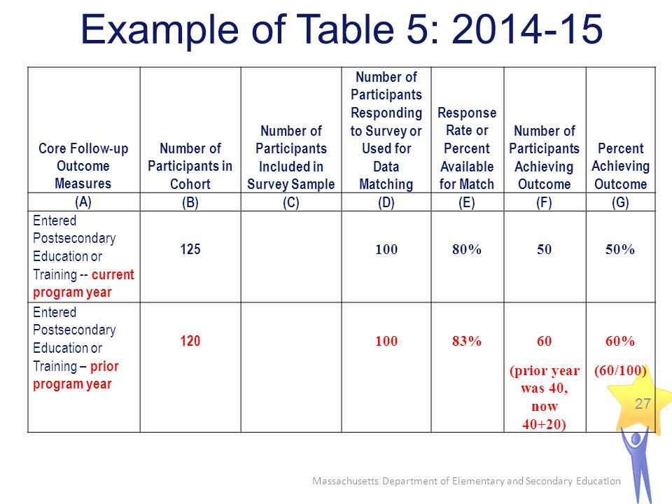 Massachusetts Department of Elementary and Secondary Education 27 Example of Table 5: 2014-15 Core Follow-up Outcome Measures Number of Participants in Cohort Number of Participants Included in Survey Sample Number of Participants Responding to Survey or Used for Data Matching Response Rate or Percent Available for Match Number of Participants Achieving Outcome Percent Achieving Outcome (A)(B)(C)(D)(E)(F)(G) Entered Postsecondary Education or Training -- current program year 125 10080%5050% Entered Postsecondary Education or Training – prior program year 120 10083%60 (prior year was 40, now 40+20) 60% (60/100)