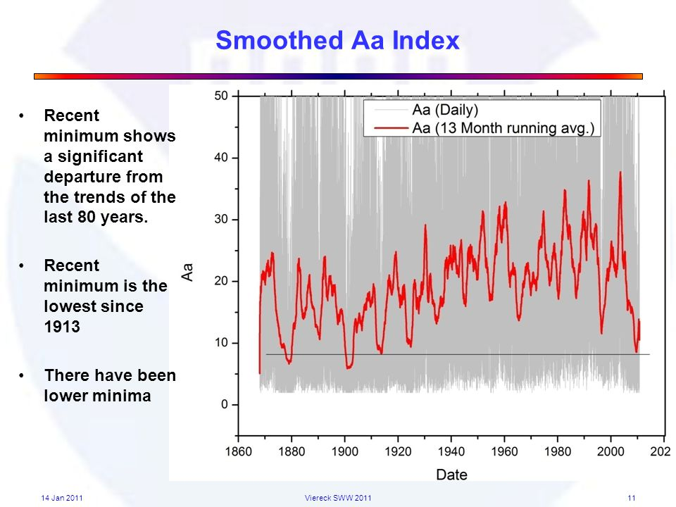 Smoothed Aa Index 11 Recent minimum shows a significant departure from the trends of the last 80 years.