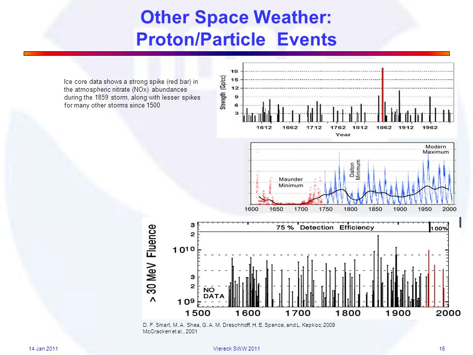 Other Space Weather: Proton/Particle Events 14 Jan 2011Viereck SWW 201116 D.