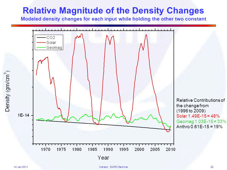Relative Magnitude of the Density Changes Modeled density changes for each input while holding the other two constant 22 Relative Contributions of the change from (1996 to 2009) Solar 1.49E-15 = 48% Geomag 1.03E-15 = 33% Anthro 0.61E-15 = 19% 14 Jan 2011Viereck: SWPC Seminar
