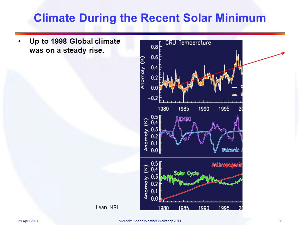 Climate During the Recent Solar Minimum Up to 1998 Global climate was on a steady rise.