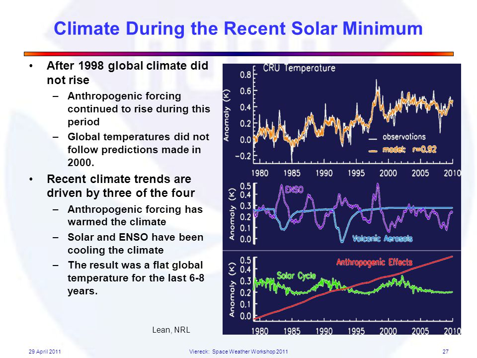 Climate During the Recent Solar Minimum After 1998 global climate did not rise –Anthropogenic forcing continued to rise during this period –Global temperatures did not follow predictions made in 2000.