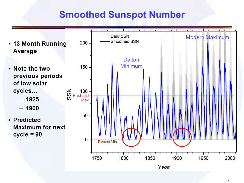 Smoothed Sunspot Number 3 Dalton Minimum Predicted Max Recent Min Dalton Minimum Modern Maximum 13 Month Running Average Note the two previous periods of low solar cycles… – 1825 – 1900 Predicted Maximum for next cycle = 90