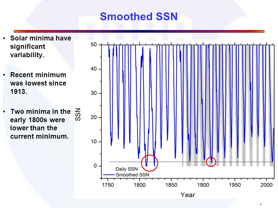 Smoothed SSN Solar minima have significant variability.
