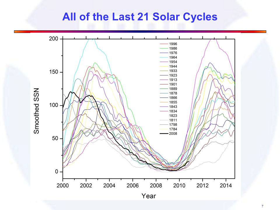 All of the Last 21 Solar Cycles 7