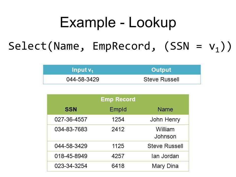 Emp Record SSNEmpIdName 027-36-45571254John Henry 034-83-76832412William Johnson 044-58-34291125Steve Russell 018-45-89494257Ian Jordan 023-34-32546418Mary Dina Input v 1 Output 044-58-3429Steve Russell Select(Name, EmpRecord, (SSN = v 1 )) Example - Lookup