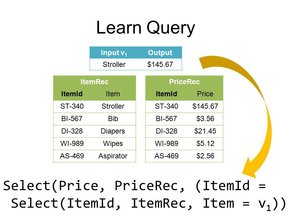 Learn Query ItemRec ItemIdItem ST-340Stroller BI-567Bib DI-328Diapers WI-989Wipes AS-469Aspirator PriceRec ItemIdPrice ST-340$145.67 BI-567$3.56 DI-328$21.45 WI-989$5.12 AS-469$2.56 Input v 1 Output Stroller$145.67 Select(Price, PriceRec, (ItemId = Select(ItemId, ItemRec, Item = v 1 ))
