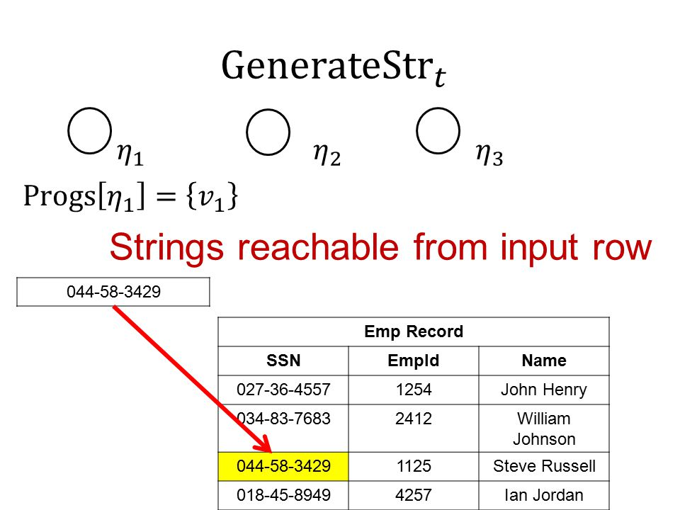 Strings reachable from input row 044-58-3429 Emp Record SSNEmpIdName 027-36-45571254John Henry 034-83-76832412William Johnson 044-58-34291125Steve Russell 018-45-89494257Ian Jordan