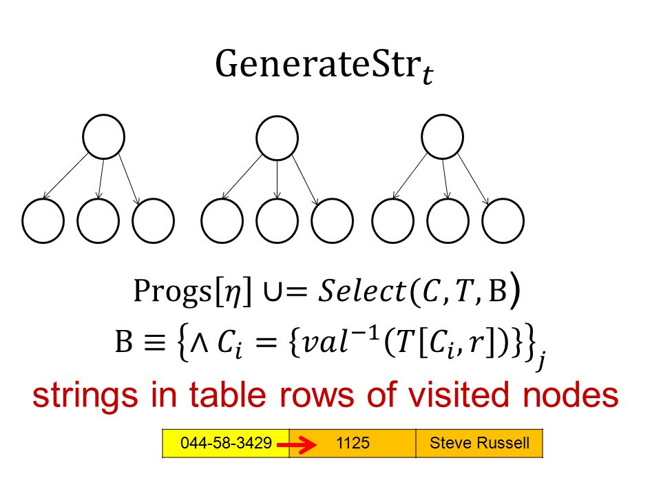 strings in table rows of visited nodes 044-58-34291125Steve Russell