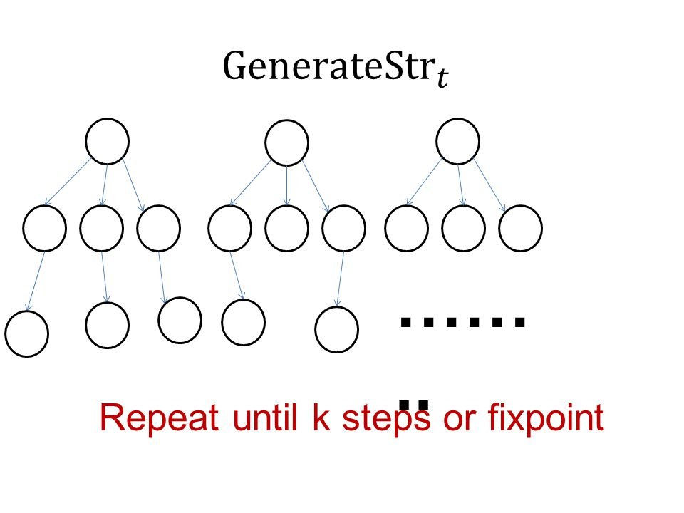 …….. Repeat until k steps or fixpoint