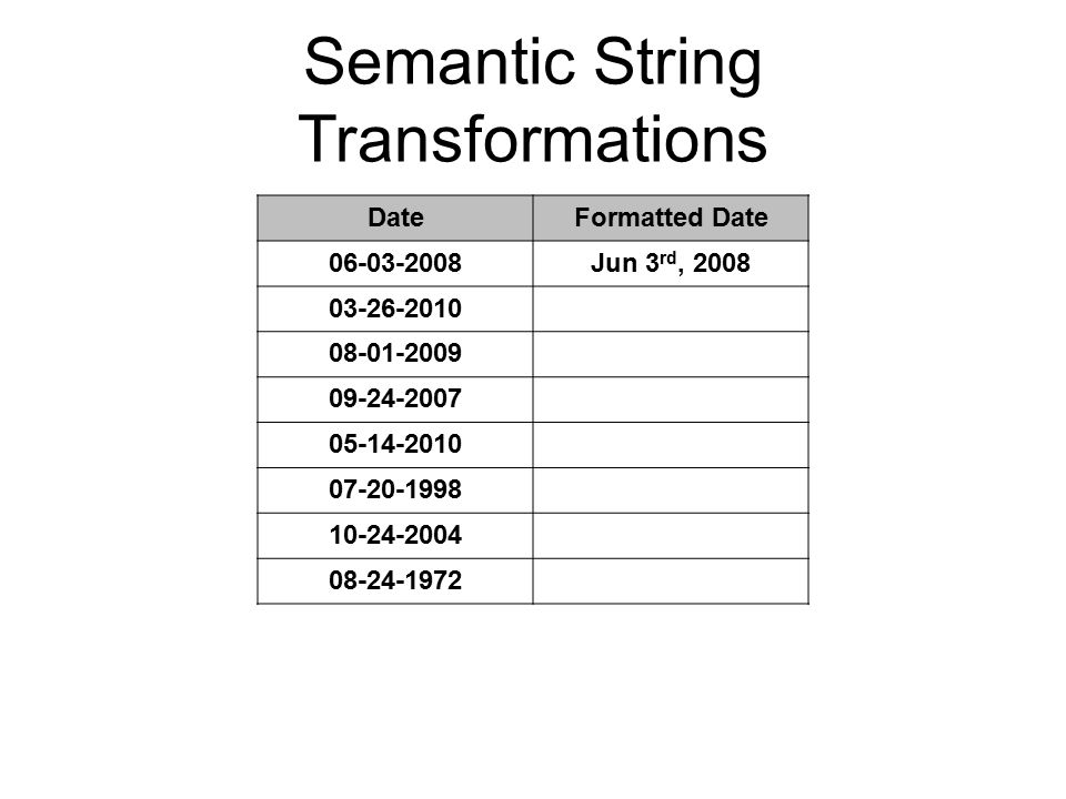 Semantic String Transformations DateFormatted Date 06-03-2008Jun 3 rd, 2008 03-26-2010 08-01-2009 09-24-2007 05-14-2010 07-20-1998 10-24-2004 08-24-1972